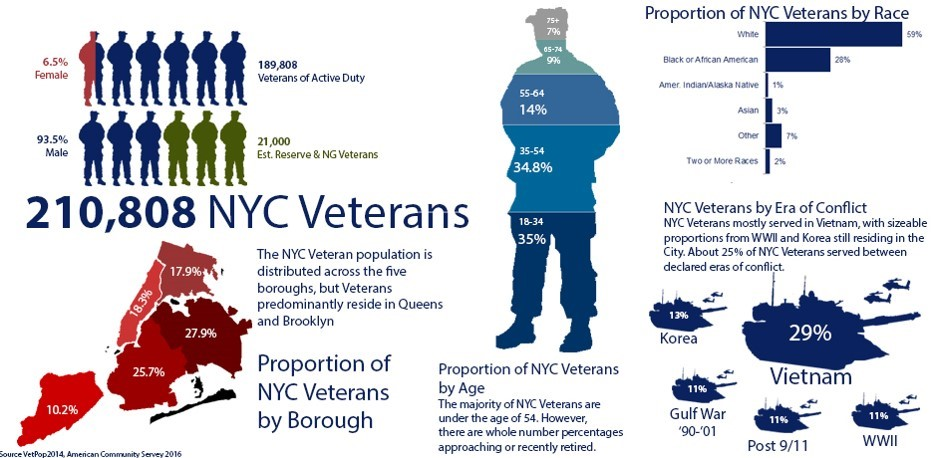 Additional infographic displaying NYC Veterans variaous demographic statistics, read the pdf for an accessible version of the stats