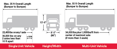 illustration of truck's size and weight restrictions