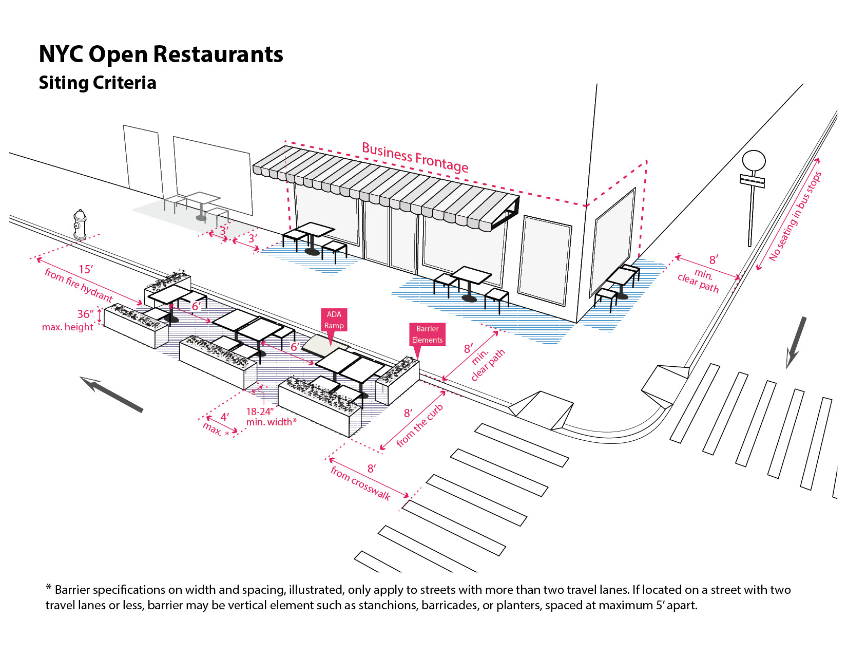 DRAFT diagram to show outdoor dining specifications for sidewalk seating and curbside seating at an Open Restaurant